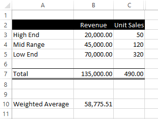 Excel Weighted Average 4