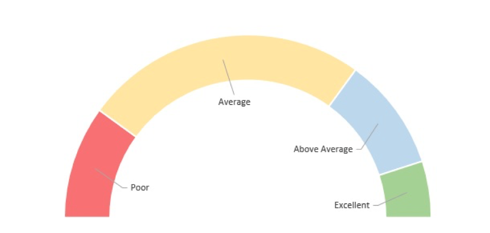 How To Build Gorgeous Speedometer Charts and Why You Shouldn