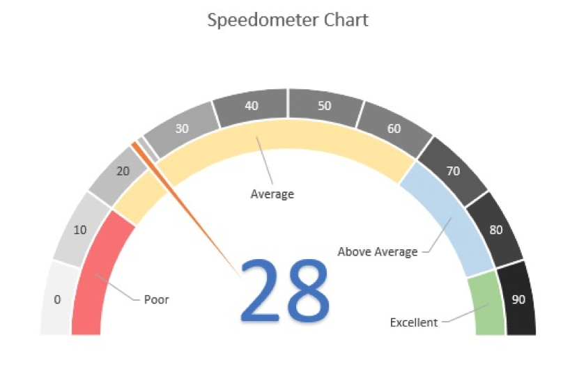 How To Build Gorgeous Speedometer Charts And Why You Shouldnt Use